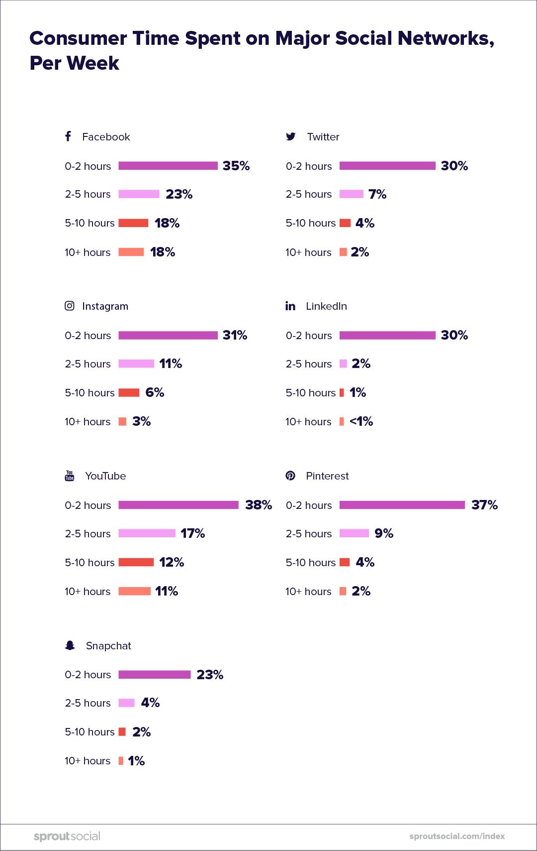 Consuming-Social-Media-2-CariMostert.com
