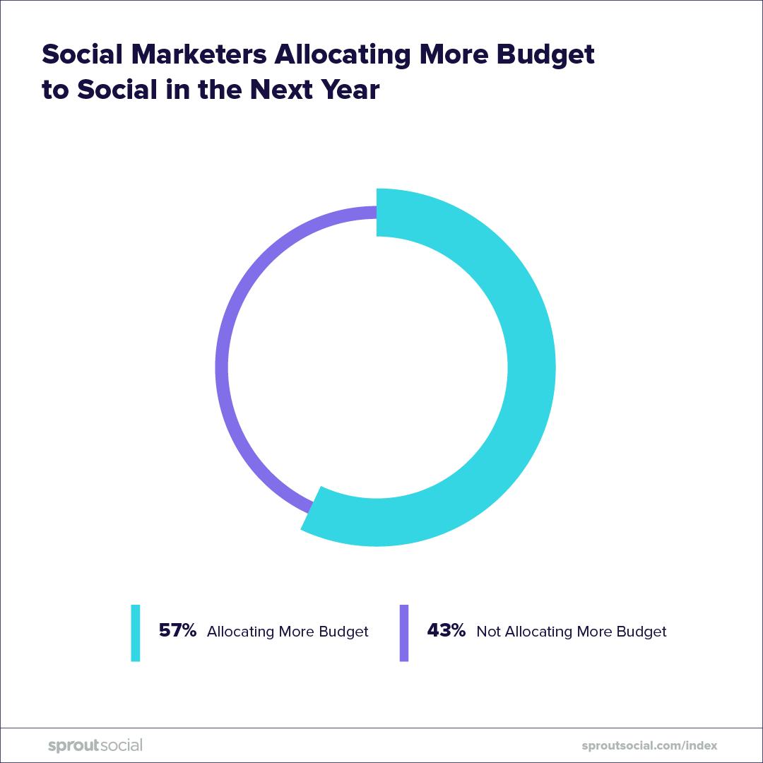 Consuming-Social-Media-3-CariMostert