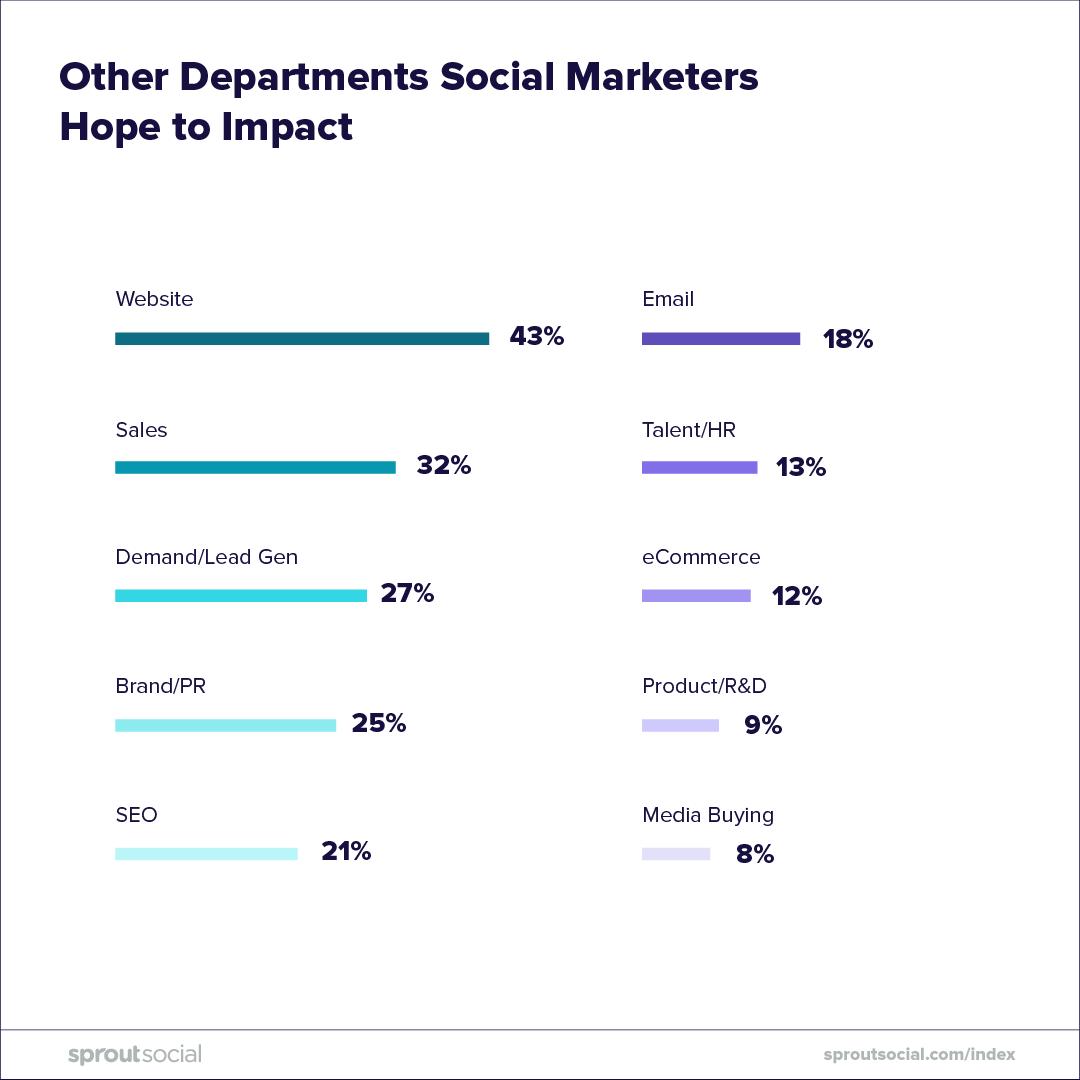 Consuming-Social-Media-5-CariMostert.com