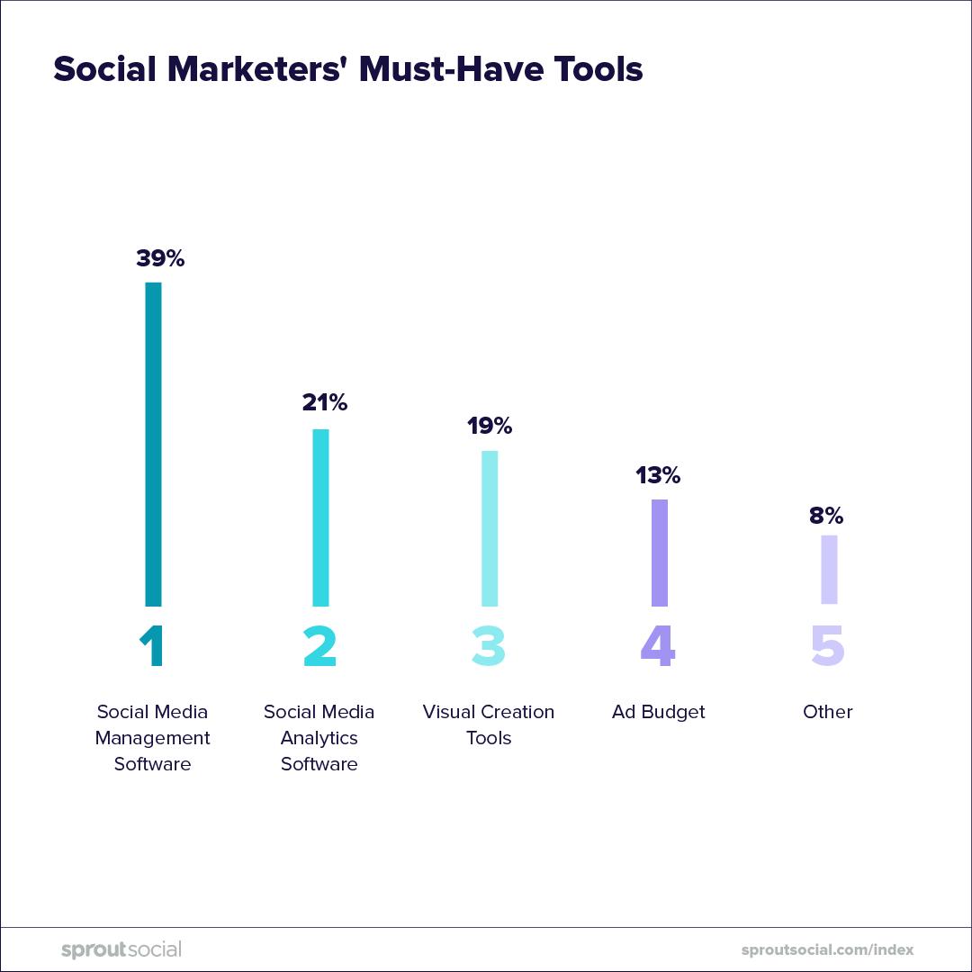 Consuming-Social-Media-CariMostert.com